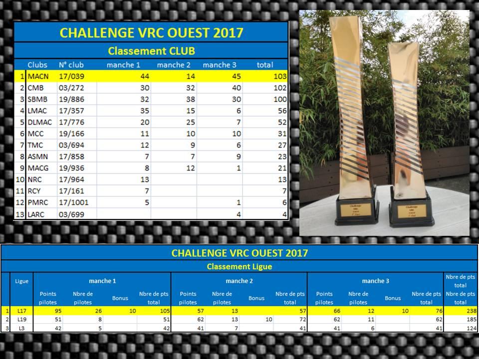 Challenge VRC Ouest - Classements club et ligue