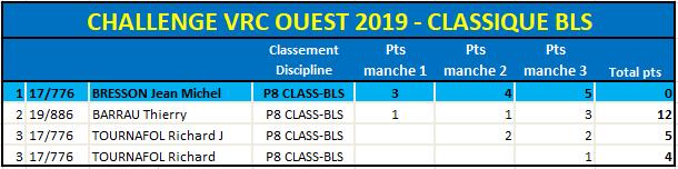 Classement Classique BLS